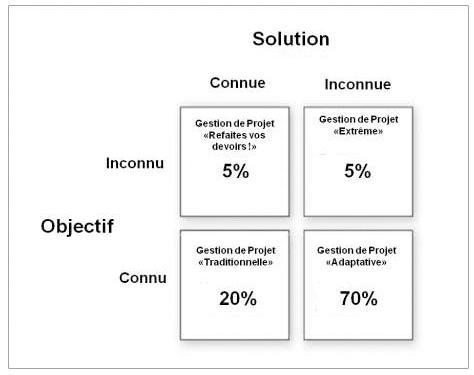 Le paysage de la gestion de projet